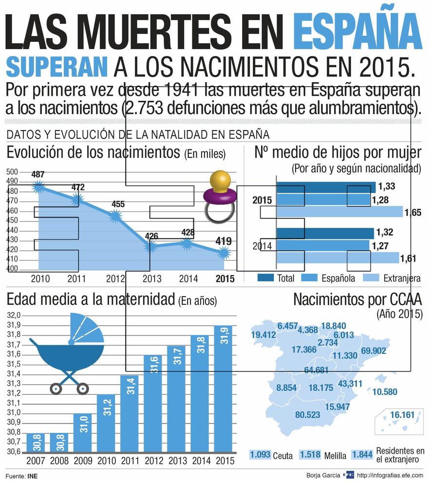 Infografía con los datos demográficos de 2015. / Efe