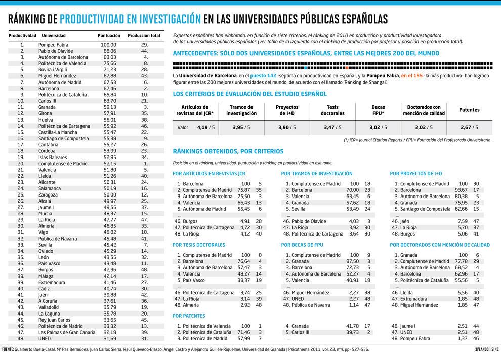 Ranking de 2010 en producción investigadora de las universidades públicas españolas.