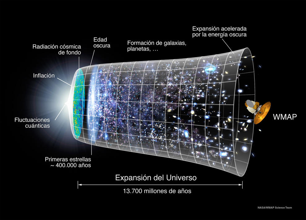 Imagen del Universo ilustrado en tres dimesiones espaciales y una dimensión temporal.