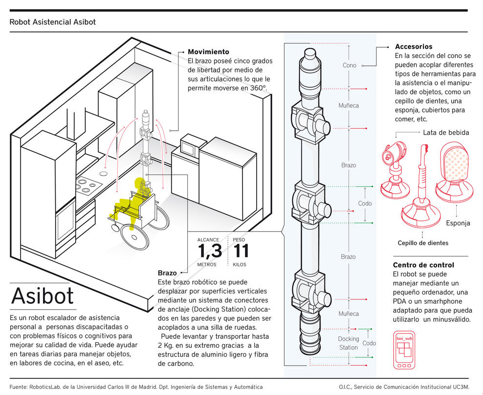 Infografía del funcionamiento de un robot asistencial, Asibot.