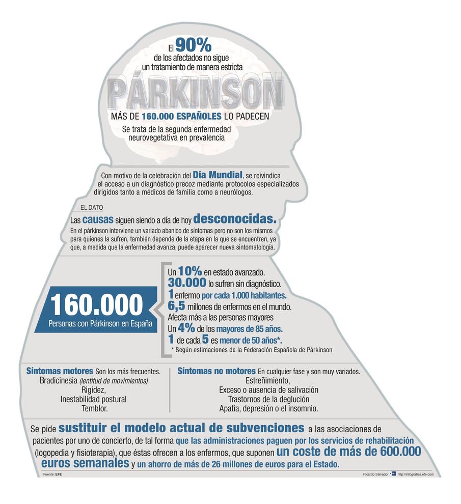 Infografía de la epidemiología del párkinson en España. / Efe