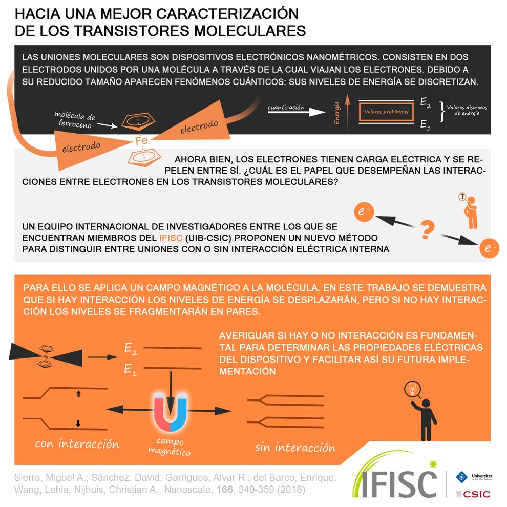 ADRIÁN GARCÍA CANDEL (IFISC, UIB-CSIC)