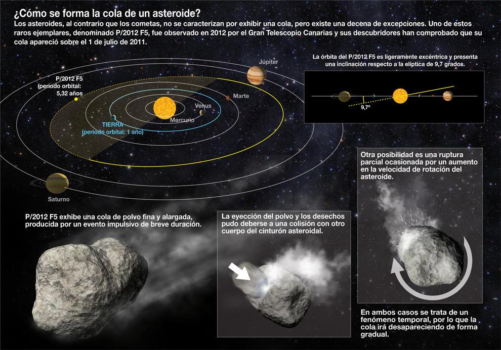 Infografía explicativa de las dos posibilidades de la formación de la cola del asteroide. / SINC