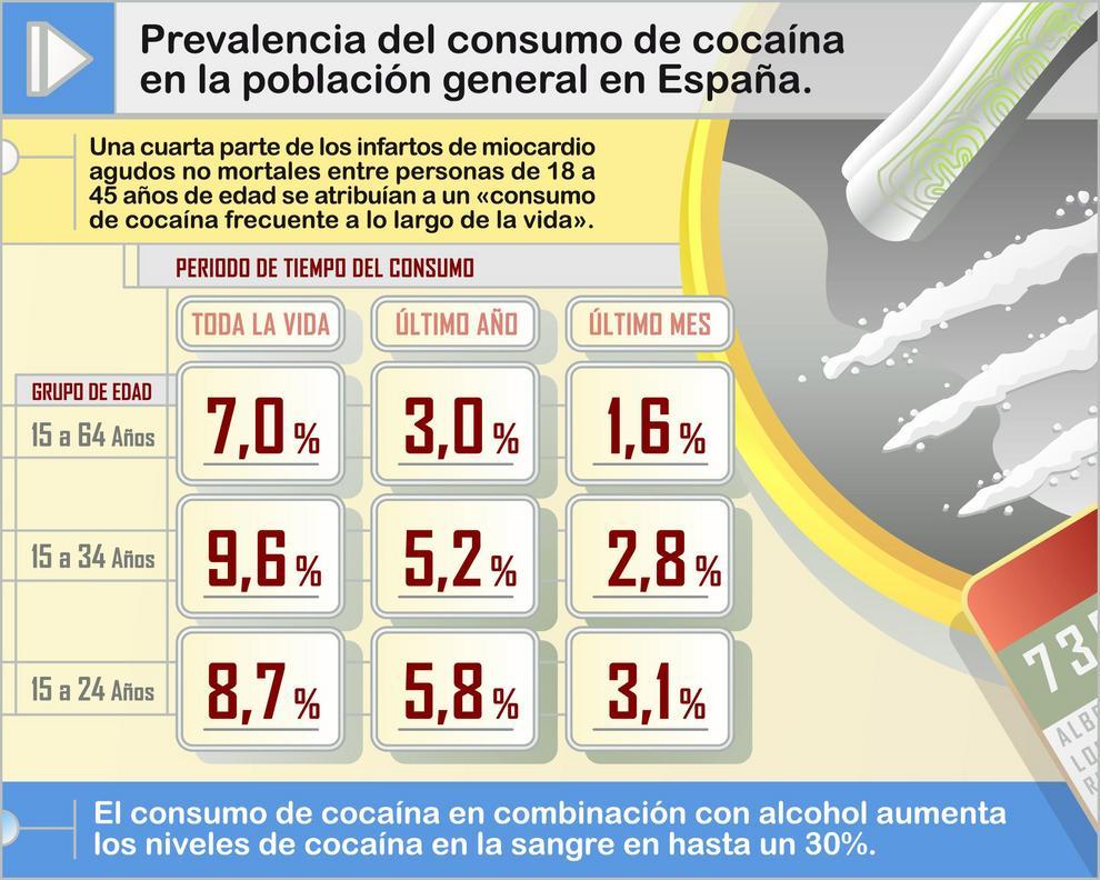 Prevalencia del consumo de cocaína en la población general en España.