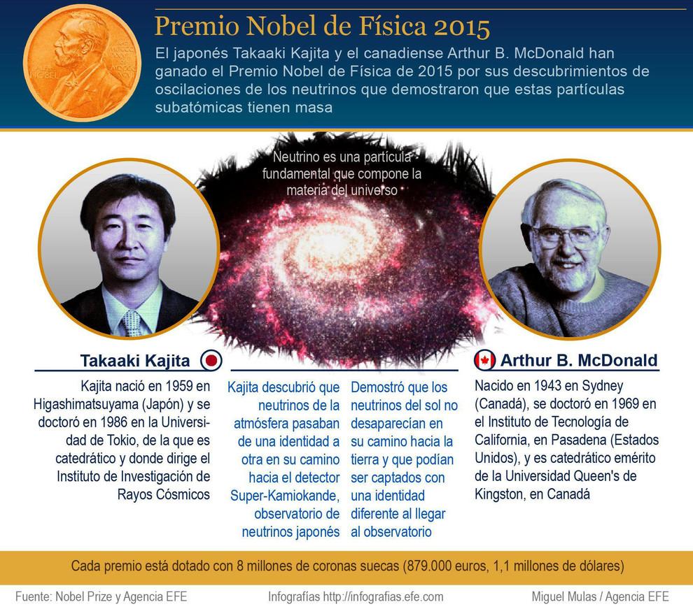 Infografía explicativa del trabajo desarrollado por los ganadores del Nobel de Física 2015. / Efe