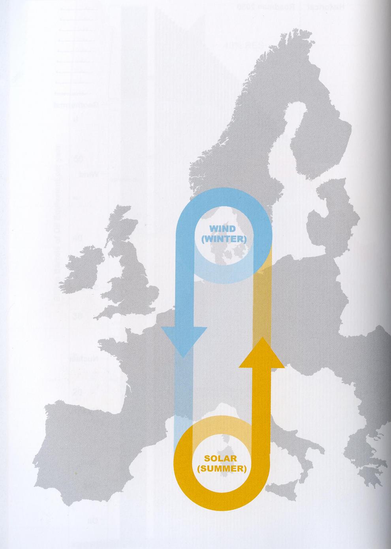A lo largo del año, la integración europea permite que algunas fuentes de energía, como la solar y la eólica, compensen la carencia de otras en función de la temporada.