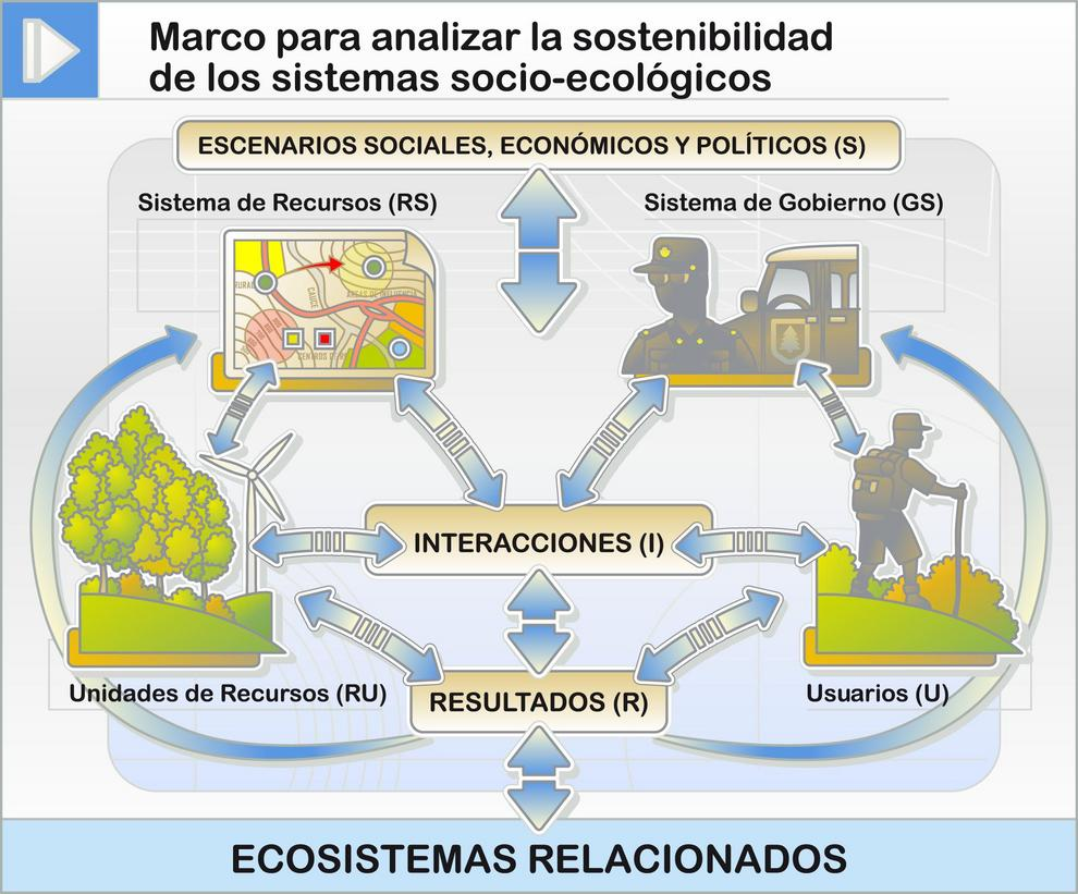 Marco para analizar la sostenibilidad de los sistemas socio-ecológicos.