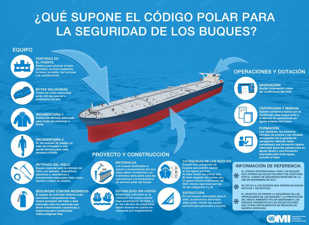 Medidas de seguridad de los buques establecidas en el Código Polar. /Organización Marítima Internacional