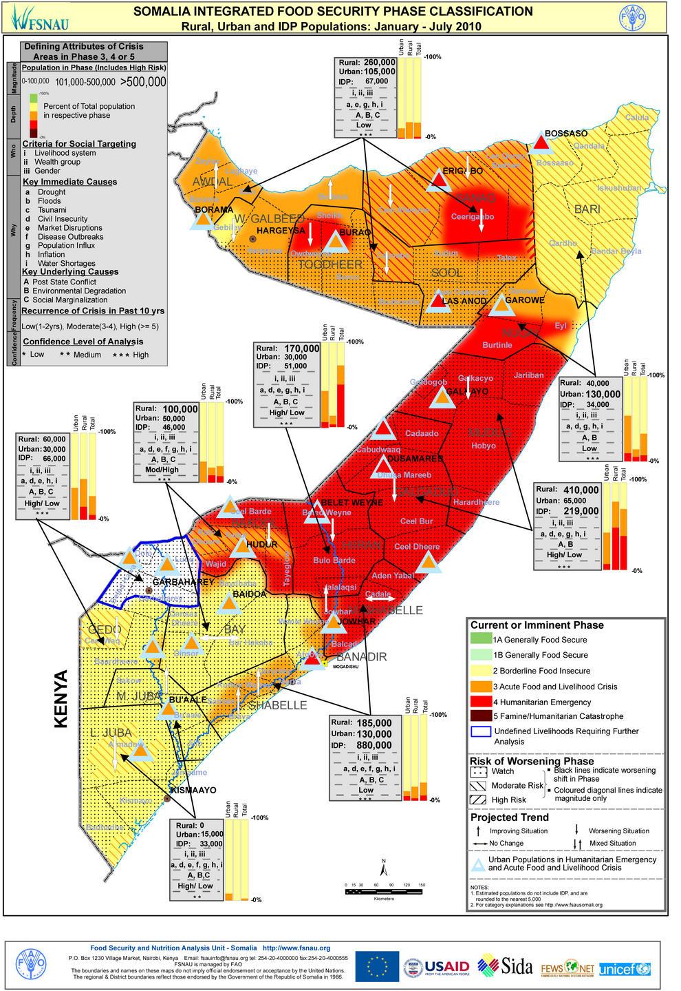 CIF de Somalia enero-julio 2010.
