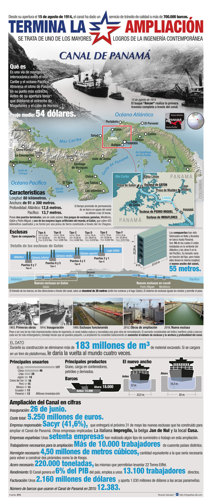 Infografía de los trabajos de ampliación del Canal de Panamá. / Efe