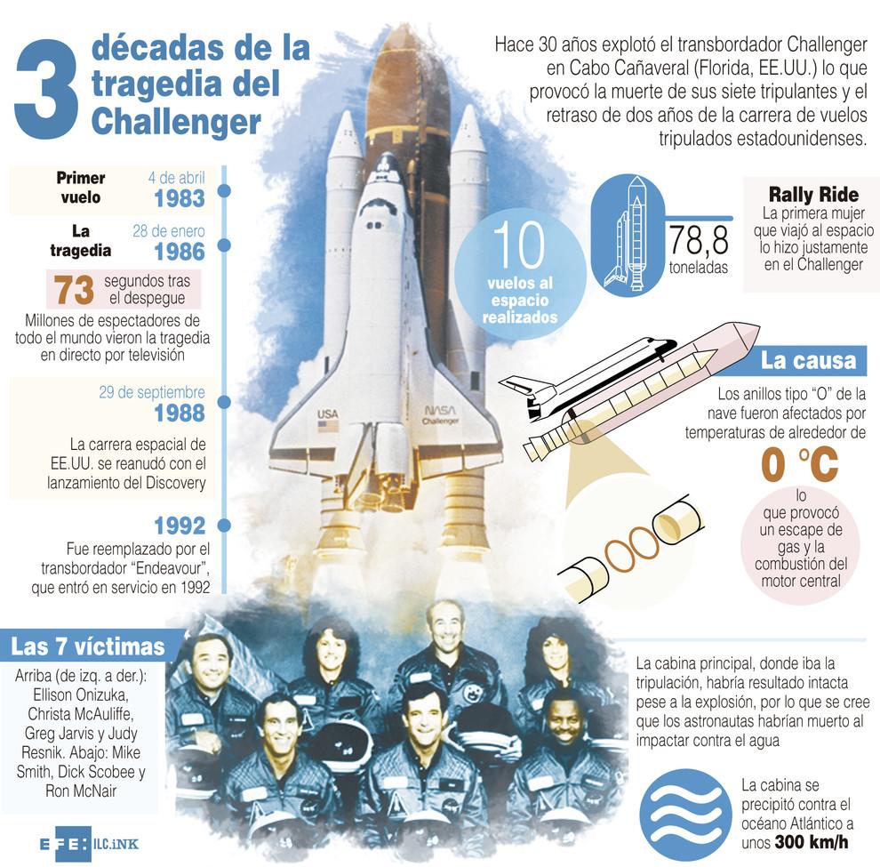 Infografía de la tragedia del Challenger. / Efe