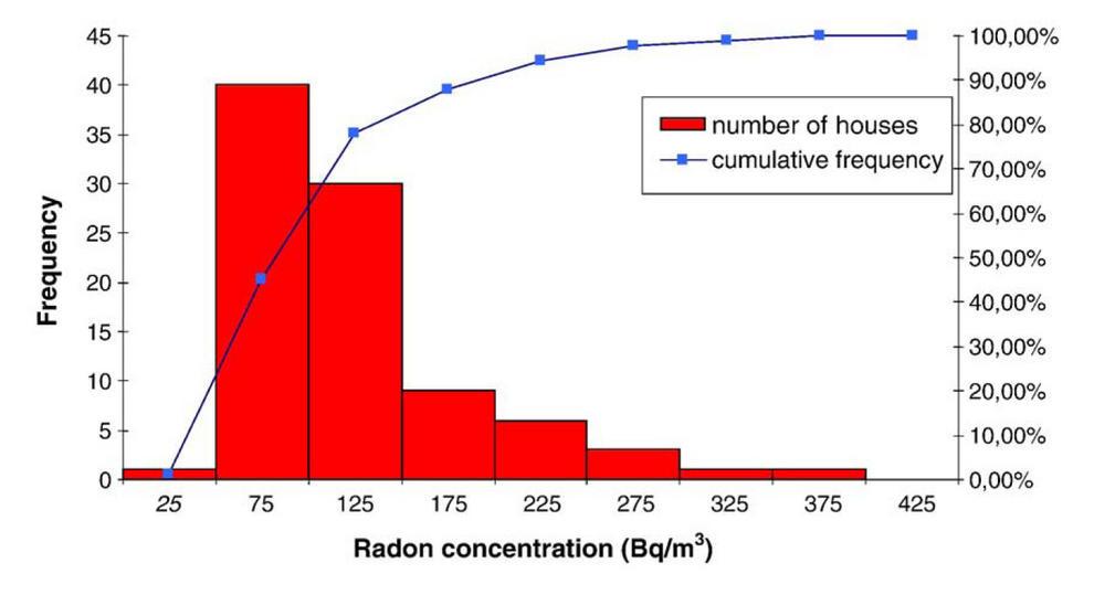 Concentraciones de radón en las casas de Torrelodones. La OMS recomienda no superar los 100 Bq/m3.