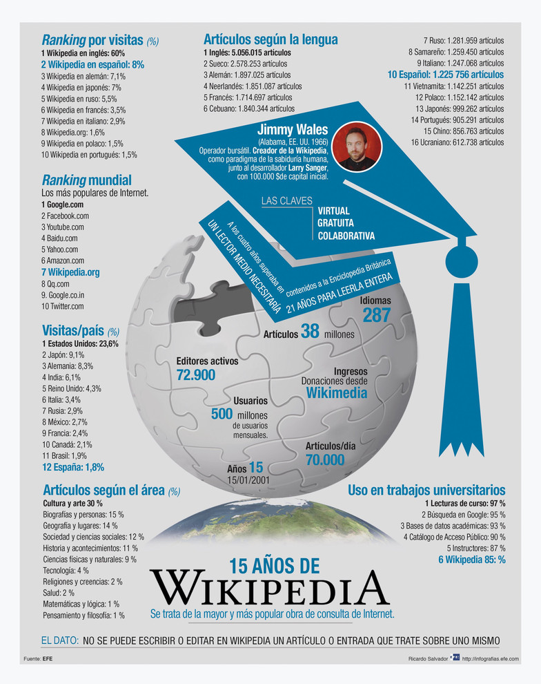 Infografía de la Agencia Efe titulada 15 años de Wikipedia. / Efe