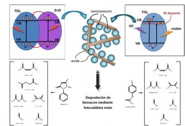 """<p/>Esquema de las nuevas nanoestructuras preparadas y su uso para la degradación de diversos fármacos. / UAM"""" /><span style="""