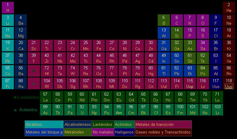 Confirman la existencia del ununpentio el elemento 115 de la tabla confirman la existencia del ununpentio el elemento 115 de la tabla peridica noticias sinc urtaz Images