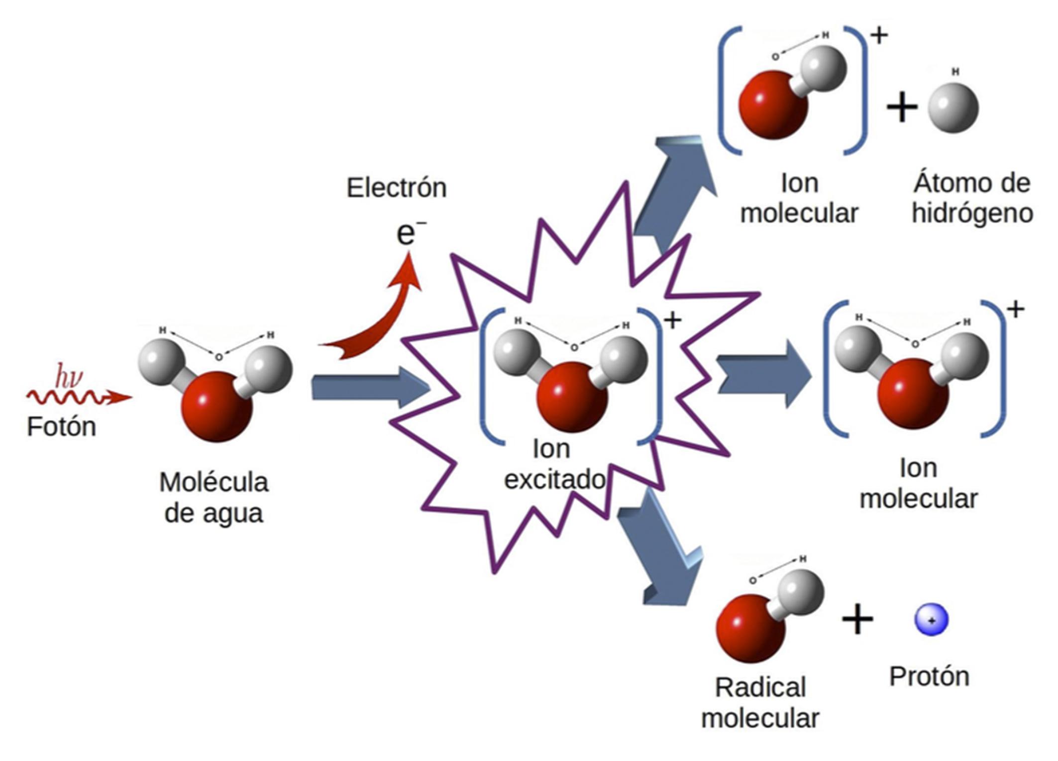 Descrita la fragmentación del agua ionizada