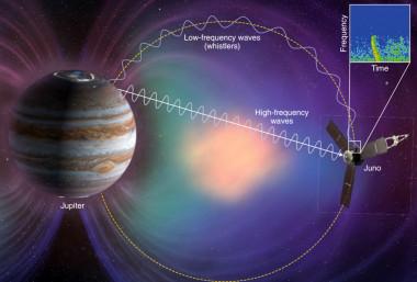 """<p>La nave espacial Juno detectó relámpagosjovianos de alta y baja frecuencia cuando ha sobrevolado Júpiter. / NASA/JPL/Macmillan Publishers Ltd/<a href=""""https://www.nature.com/articles/s41550-018-0483-3"""" target=""""_blank"""">Jacob Bortnik-<em>Nat.Ast.</em></a></p>"""