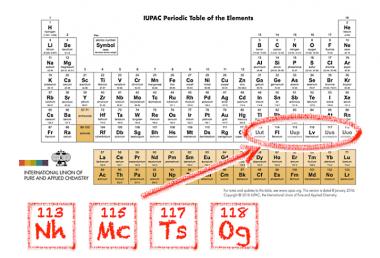 Nihonio, moscovio, teneso y oganesón, confirmados como nuevos elementos de la tabla periódica
