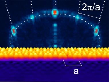 <p>La superficie de cobre decorada con moléculas orgánicas difracta los electrones en tres posibles direcciones en el plano. / Alberto Martín.</p>