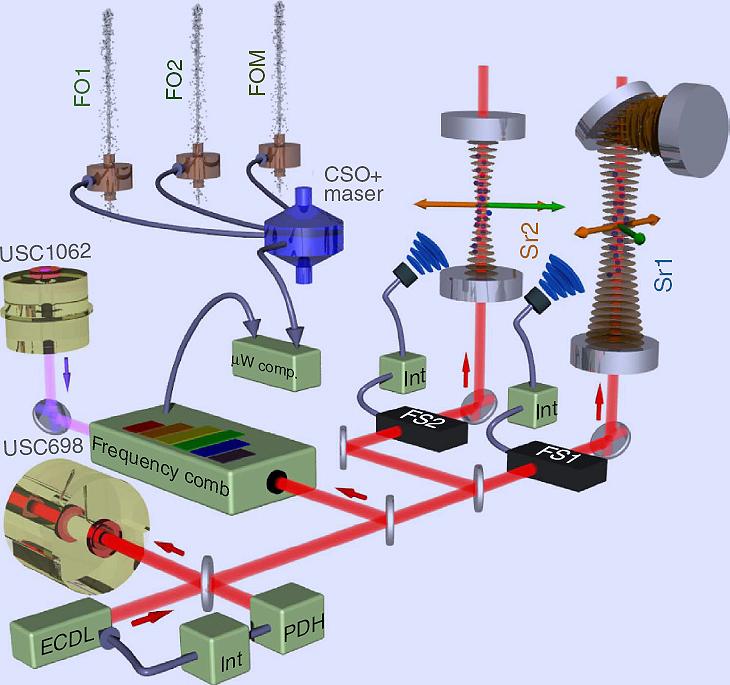 Nuevos relojes 'ópticos' disputan el segundo a los atómicos tradicionales
