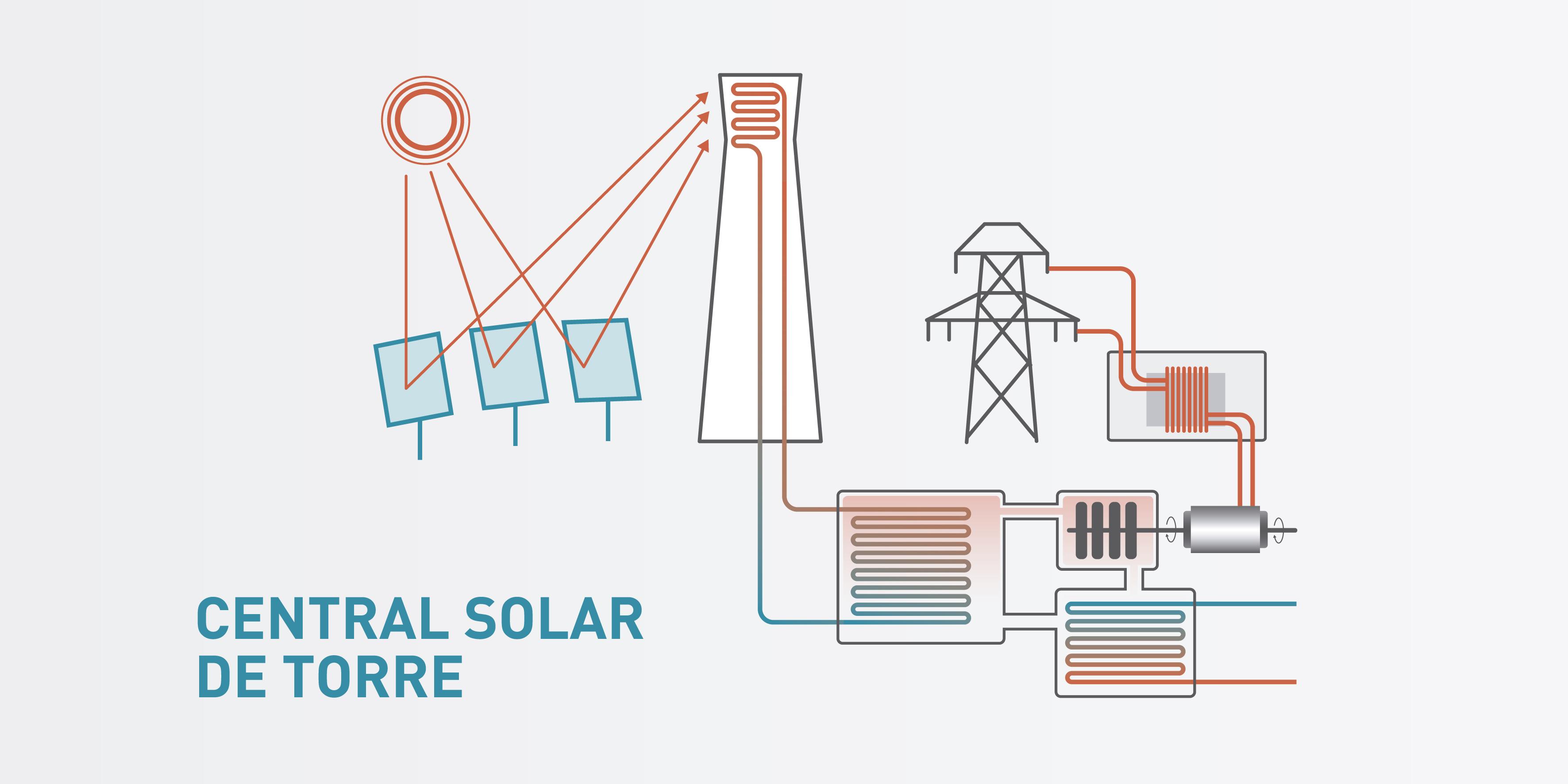 Paneles Solares De 250 Ltima Generaci 243 N Para Abaratar La