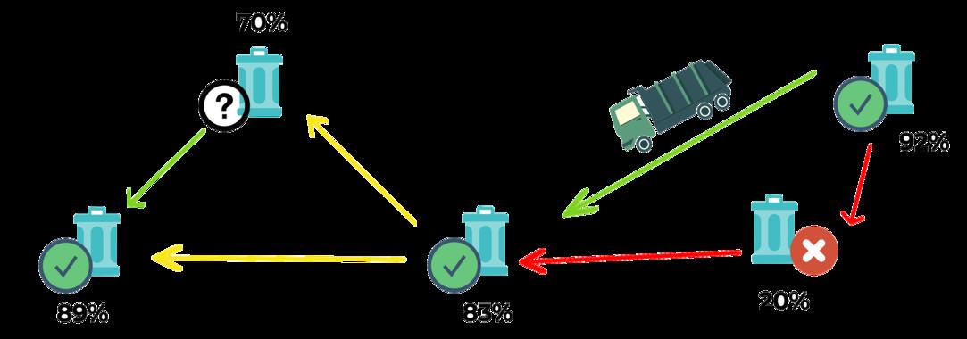 Un sistema 'inteligente' permite recoger residuos de forma más eficiente